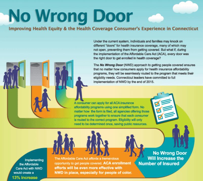 No Wrong Door Infographic  sc 1 st  Connecticut Health Foundation & No Wrong Door Infographic | Connecticut Health Foundation