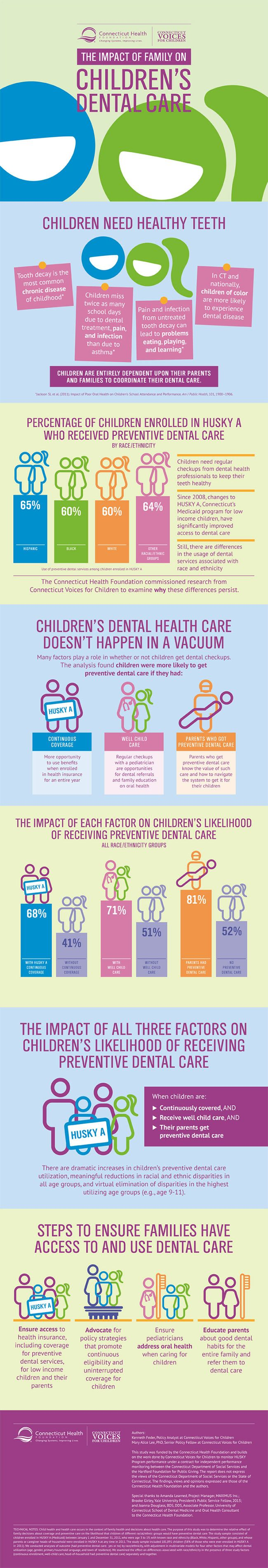 The Impact of Family on Children's Dental Care