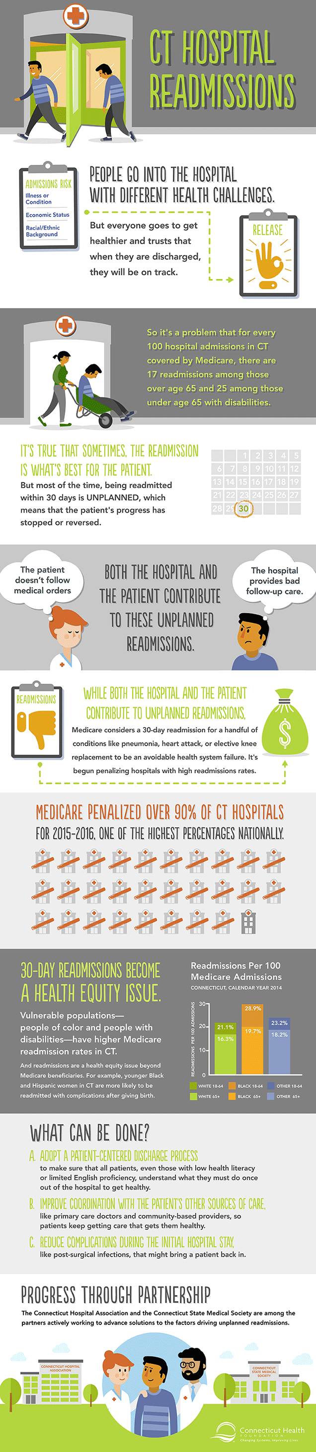 Connecticut Health Readmissions Infographic