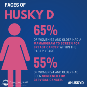 This is a graphic that shows the outline of a woman with text that says Faces of HUSKY D; 65% of women 52 and older had a mammogram to screen for breast cancer within the past 2 years. 55% of women 24 and older had been screened for cervical cancer.