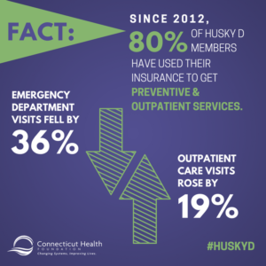 This is a graphic that has text that says Fact: Since 2012, 80% of HUSKY D members have used their insurance to get preventive and outpatient services. Emergency visits fell by 36%. Outpatient care visits rose by 19%. The graphic also has two arrows, one pointed up and one pointed down.