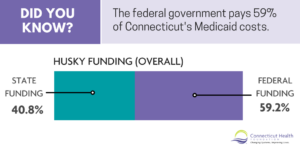 "This is a graphic with text that says ""Did you know? The federal government pays 59% of Connecticut's Medicaid costs."" It includes a bar that represents overall HUSKY funding. One segment of the bar is green and represents ""State funding"" with the label ""40.8%"" and the other part of the bar is purple and is labeled ""federal funding, 59.2%"""