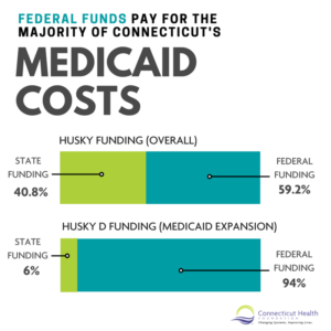 "This is a graphic with text that says, ""Federal funds pay for the majority of Connecticut's Medicaid costs."" It shows two bar charts. One is labeled ""HUSKY funding overall"" and shows two portions: State funding, 40.8% and federal funding, 59.2%. The second bar is labeled ""HUSKY D funding (Medicaid expansion)"" and is split into two parts, labeled ""State funding, 6%"" and ""federal funding, 94%"""